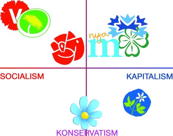 Höger-vänster-konservativ