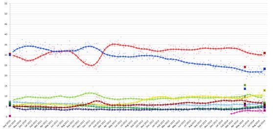 electionmonthlyaveragegraphsweden2014